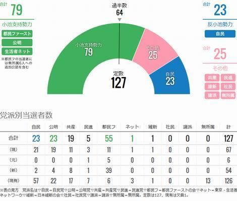都議選 党派別当選者数(470x399)