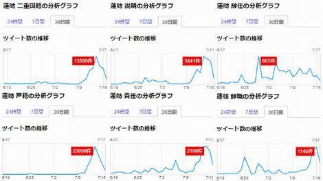 蓮舫二重国籍の分析グラフ(470x264)
