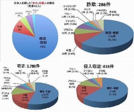 韓国朝鮮人犯罪グラフ(470x394)