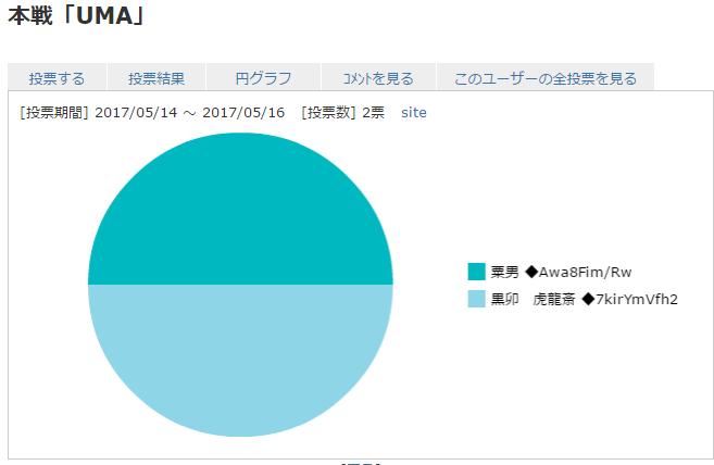 result_UMA.png