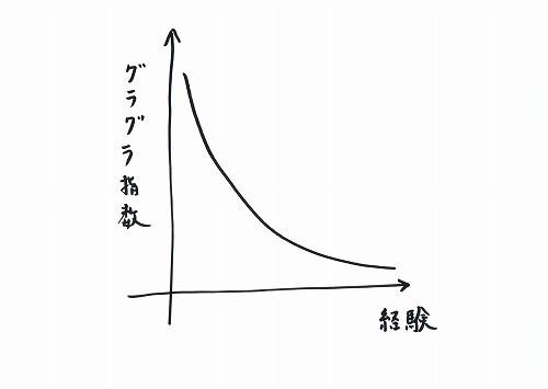 500坐禅の経験とグラグラ指数