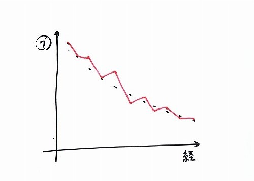 500坐禅の経験とグラグラ指数2
