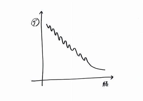 500坐禅の経験とグラグラ指数4