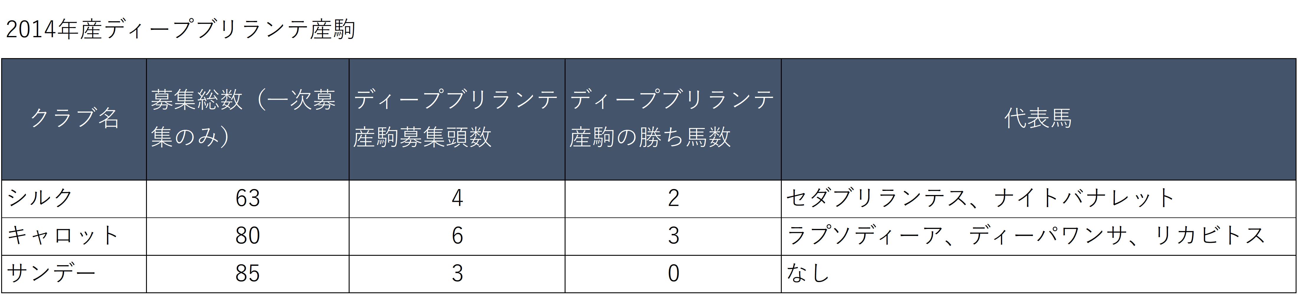 20170704_2014年産ディープブリランテ産駒
