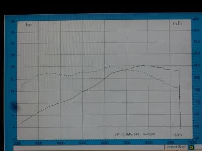 GSX250R    ノーマルグラフ