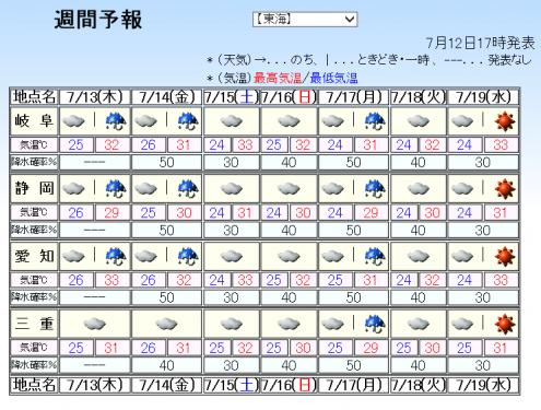 20170712週間天気
