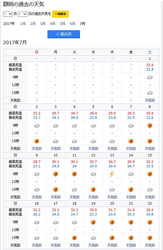 201707静岡天気結果1