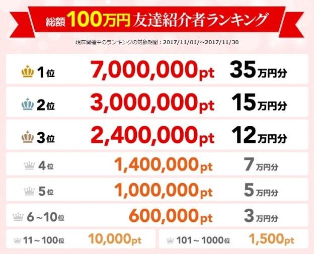 ポイントタウン_総額100万円友達紹介者ランキング_201711