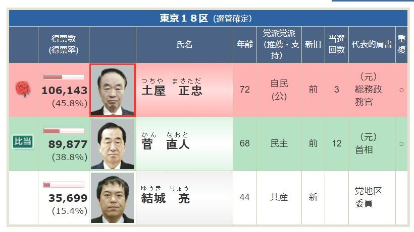 2014年選挙