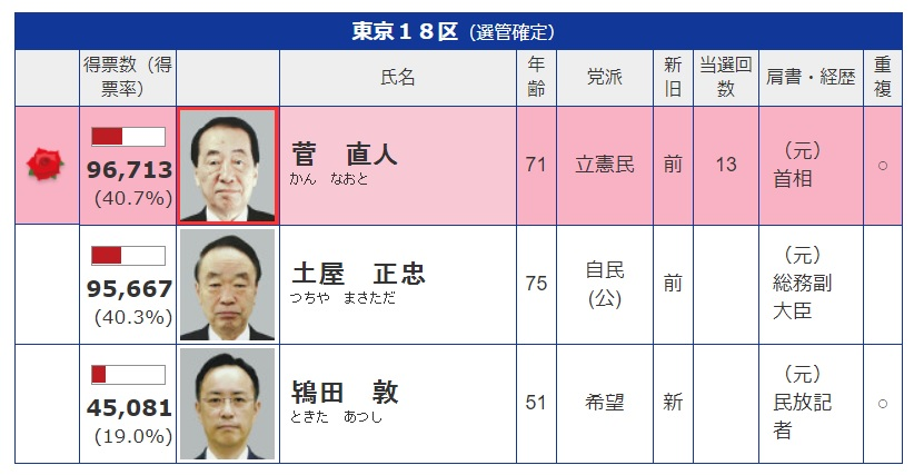 2017年選挙