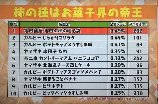 2017-11-14 お菓子の帝王