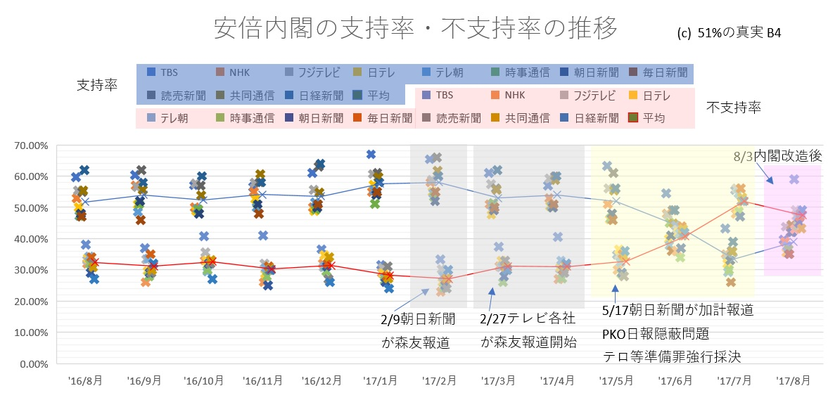 安倍内閣支持率推移