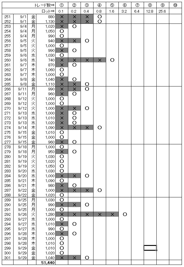 月間勝敗表(2017.09)
