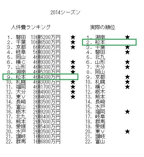 2014シーズン人件費と順位2