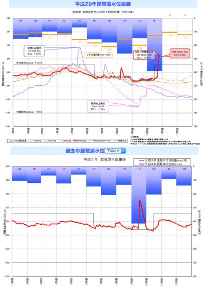 2013年と3017年の琵琶湖の水位グラフ