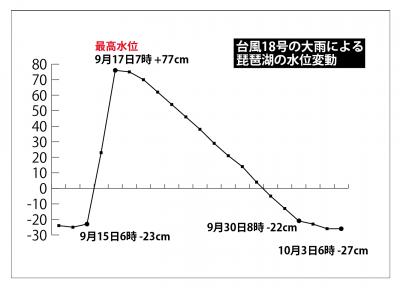 2013年9月の急増水以降の水位変化グラフ