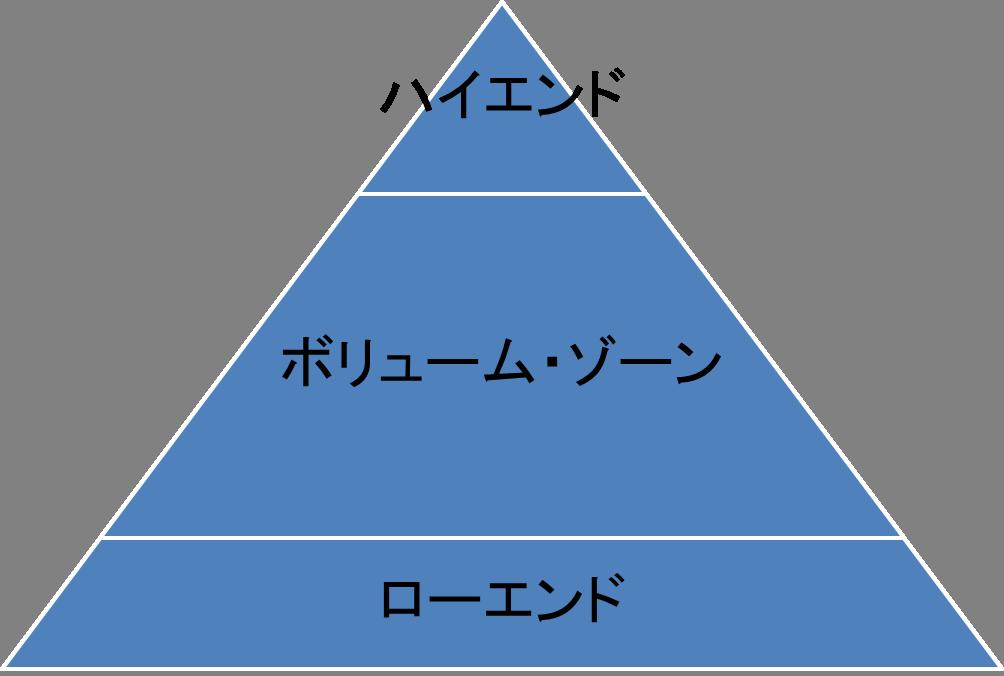 市場ピラミッド