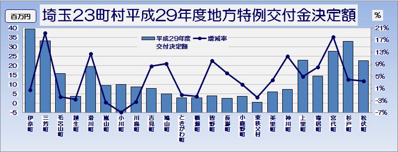 埼玉県市町村平成29年度地方特例交付金交付決定額・グラフ2