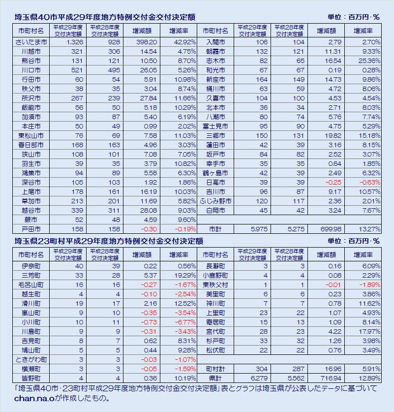 埼玉県市町村平成29年度地方特例交付金交付決定額・表