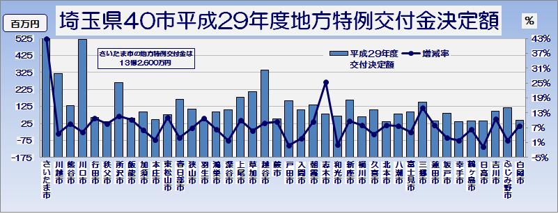 埼玉県市町村平成29年度地方特例交付金交付決定額・グラフ1