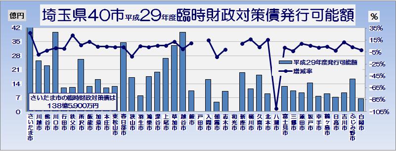 埼玉県市町村平成29年度臨時財政対策債発行可能額・グラフ1