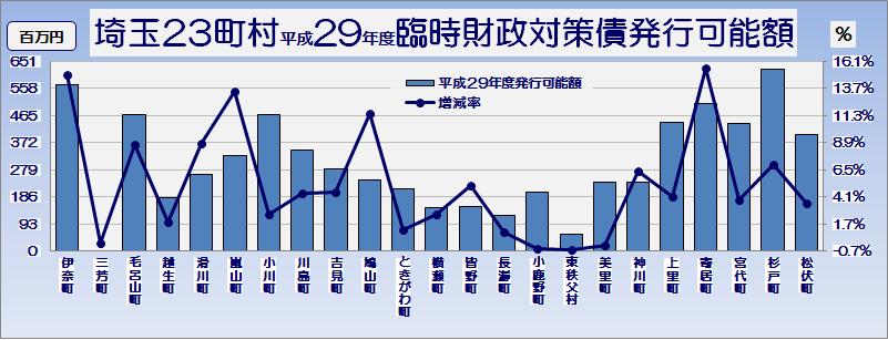 埼玉県市町村平成29年度臨時財政対策債発行可能額・グラフ2