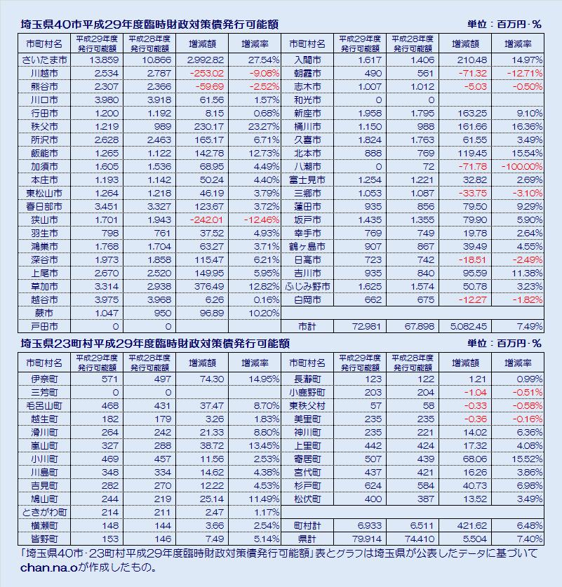 埼玉県市町村平成29年度臨時財政対策債発行可能額・表