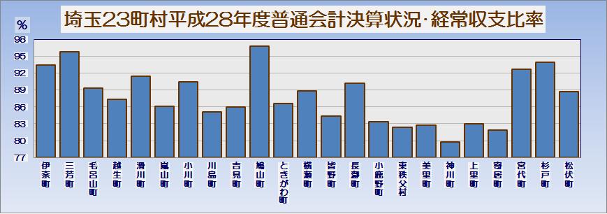 埼玉県23町村平成28年度普通会計決算状況・グラフ