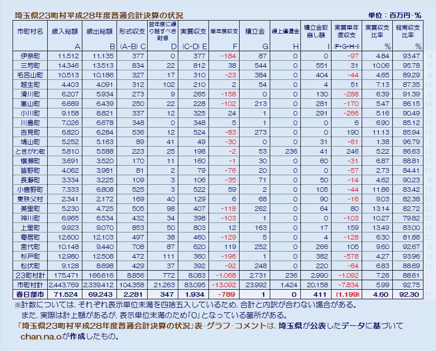 埼玉県23町村平成28年度普通会計決算状況・表
