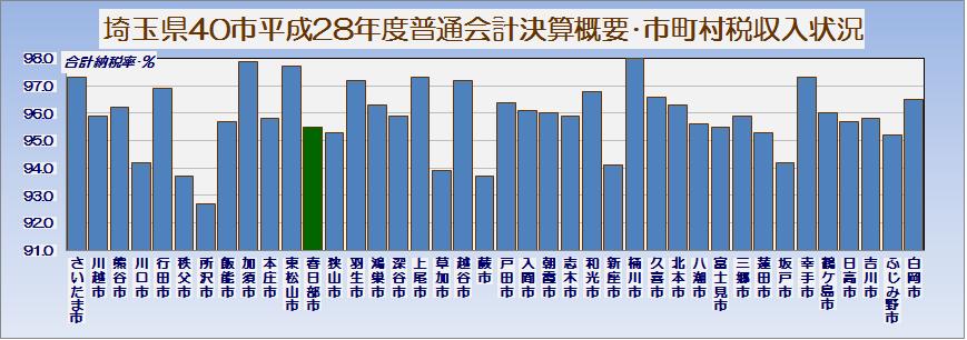 埼玉県40市平成28年度普通会計決算概要・市町村税収入状況・グラフ