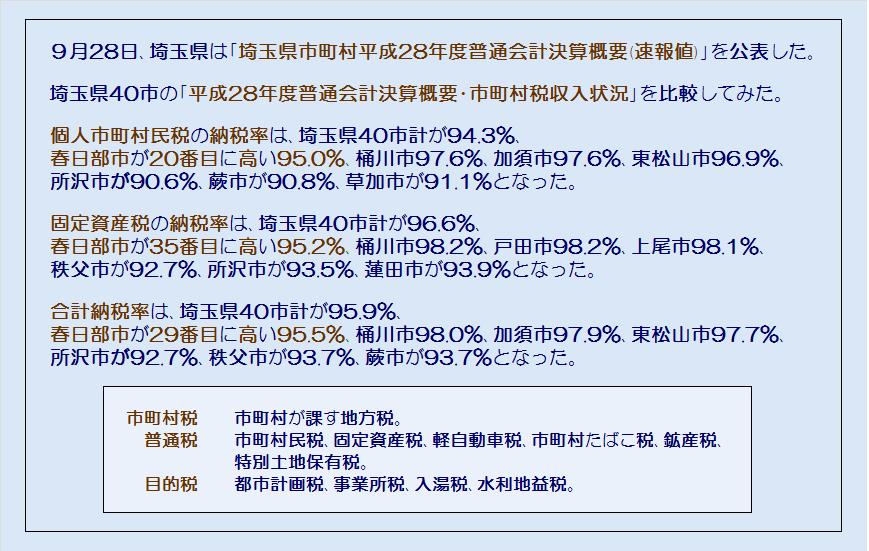 埼玉県40市平成28年度普通会計決算概要・市町村税収入状況・コメント
