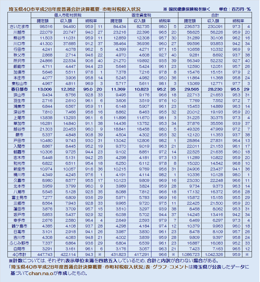 埼玉県40市平成28年度普通会計決算概要・市町村税収入状況・表