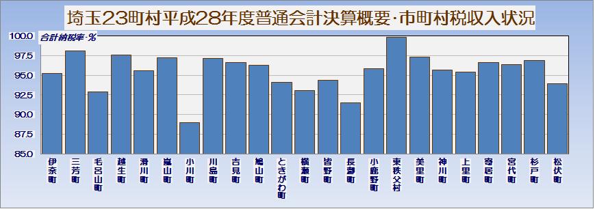 埼玉県23町村平成28年度普通会計決算概要・市町村税収入状況・グラフ