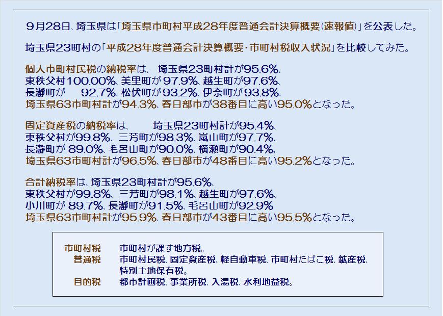 埼玉県23町村平成28年度普通会計決算概要・市町村税収入状況・コメント