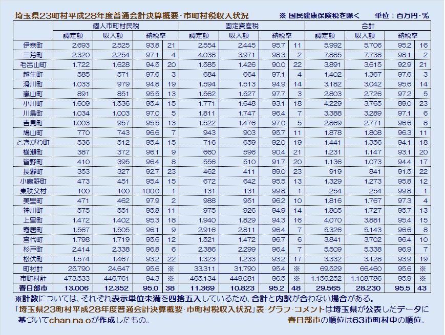 埼玉県23町村平成28年度普通会計決算概要・市町村税収入状況・表