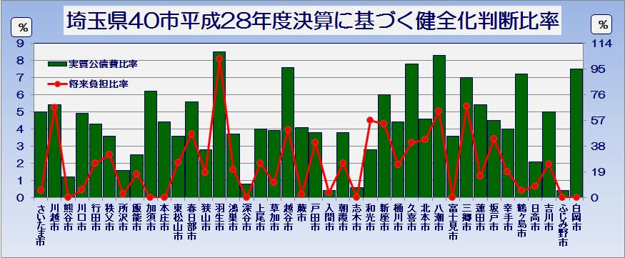 埼玉県40市平成28年度普通会計決算の状況健全化判断比率・グラフ