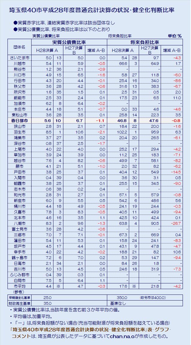 埼玉県40市平成28年度普通会計決算の状況健全化判断比率・表