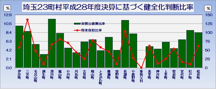 埼玉県23町村平成28年度普通会計決算の状況健全化判断比率・グラフ