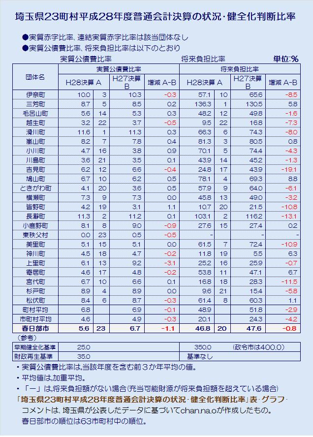 埼玉県23町村平成28年度普通会計決算の状況健全化判断比率・表