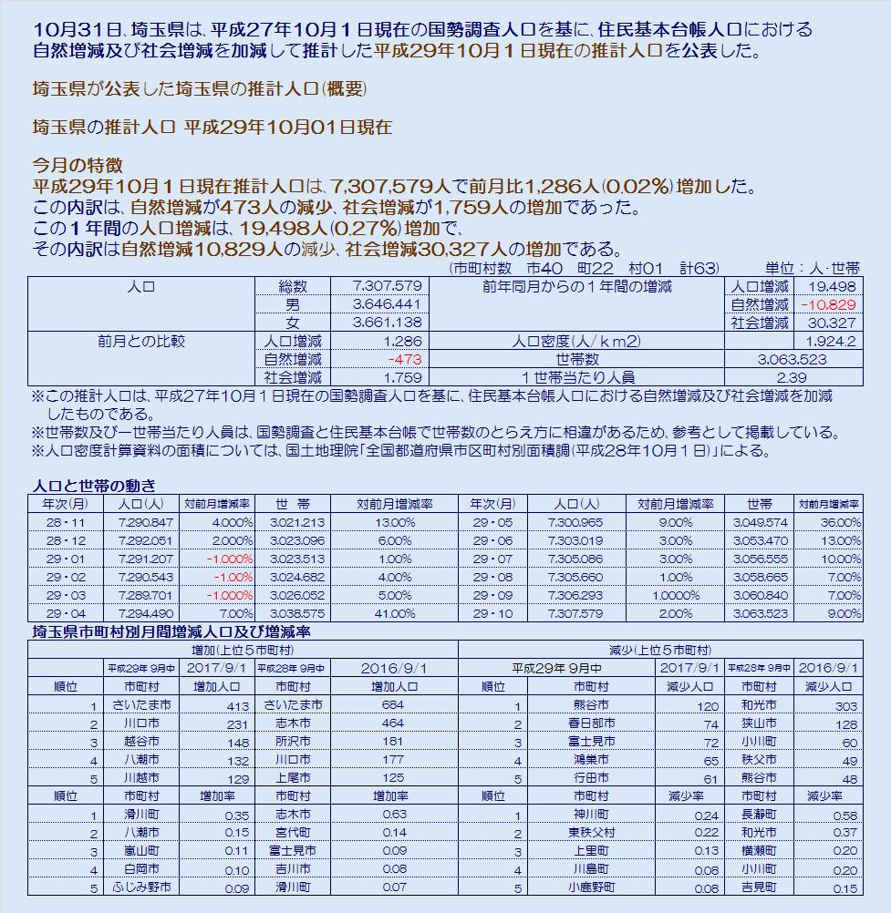 埼玉県市町村平成29年10月1日現在推計人口・コメント