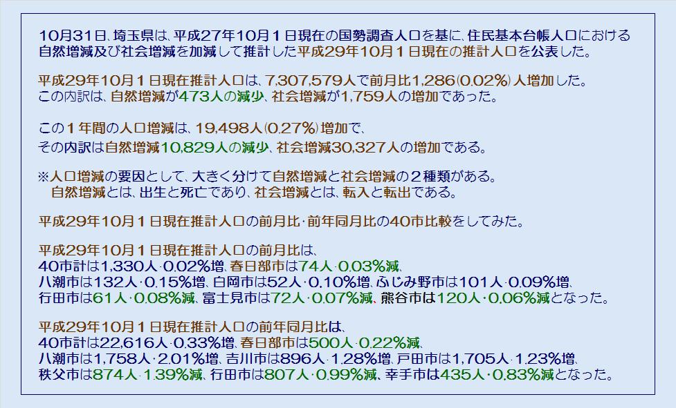 埼玉県40市の平成29年10月1日現在推計人口・コメント