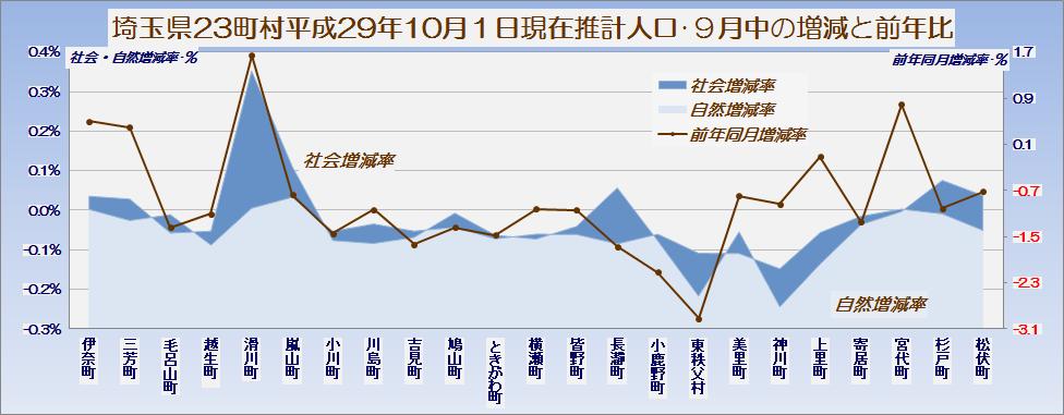 埼玉県23町村の平成29年10月1日現在推計人口・グラフ