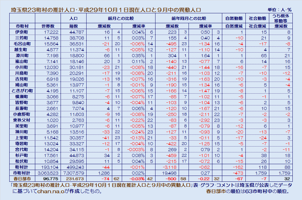 埼玉県23町村の平成29年10月1日現在推計人口・表