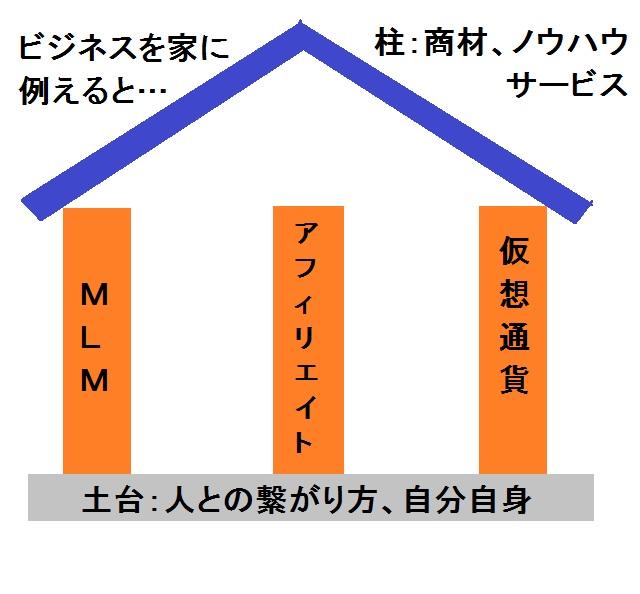 ビジネス模式図(家)