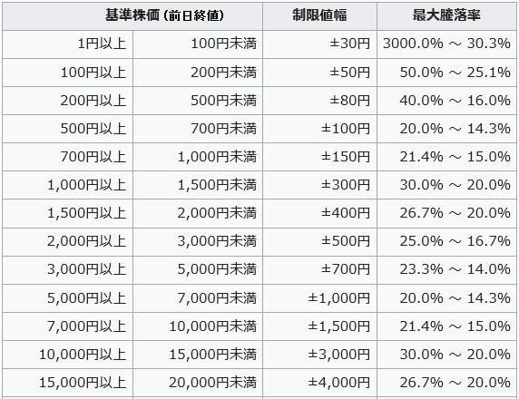 株価値幅制限表