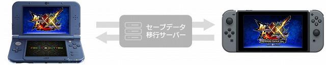 MHXX セーブデータ相互移行