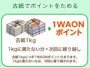 イオン WAONリサイクル