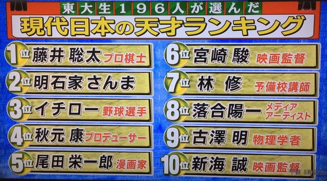 東大生196人が選んだ現代日本の天才ランキング
