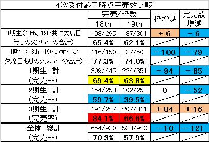 【トピックあり】乃木坂46 握手会完売数増減 期別比較(18th⇔19th)4次受付終了版