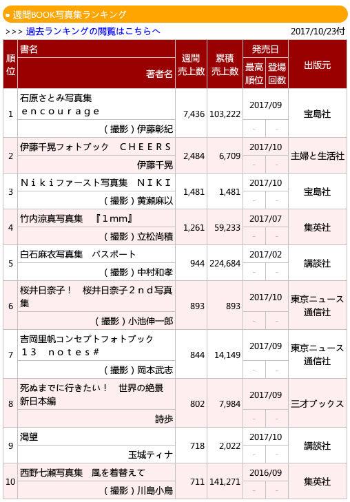 乃木坂46西野七瀬セカンド写真集『風を着替えて』が14万部突破